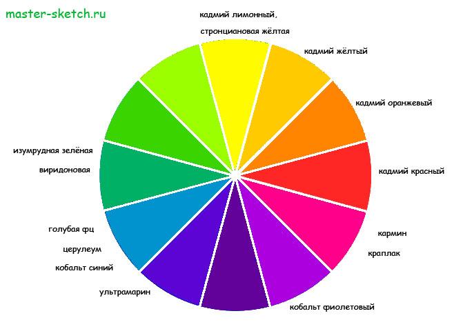 Спектральные, тёплые, холодные и противоположные  цвета на цветовом круге